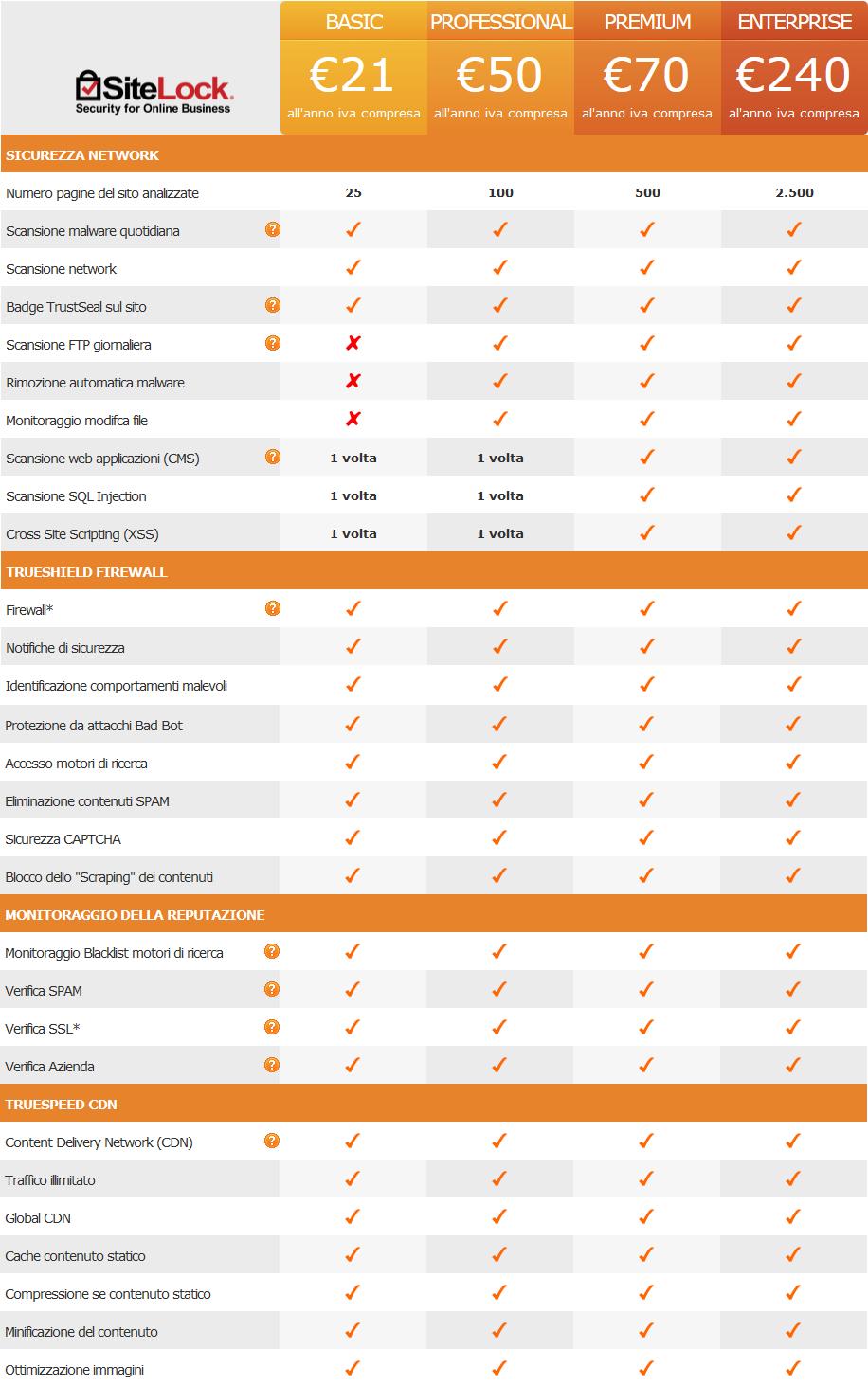 Sitelock un servizio in pi per la sicurezza del tuo for Piani del sito online
