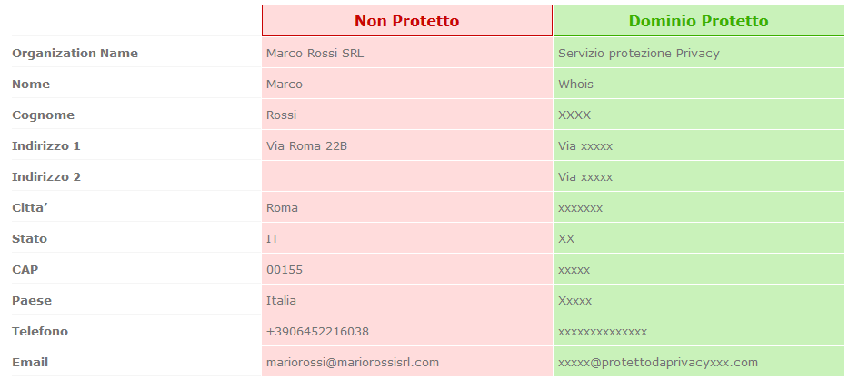 whois e id-shield - hostingperte