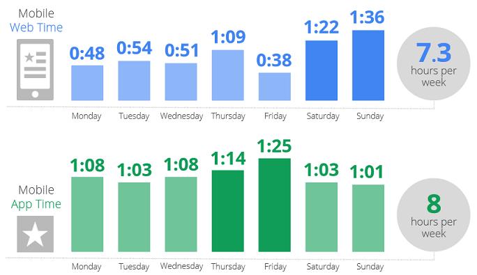 ore settimanali smartphone