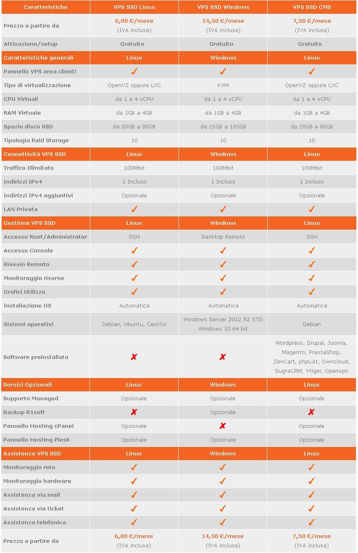 VPS economico SSD tabella comparativa