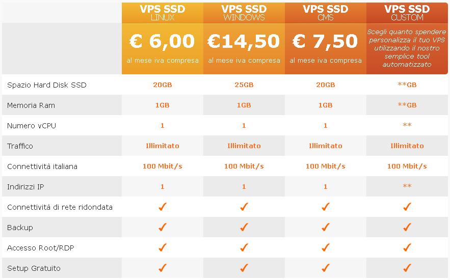 VPS Economico SSD