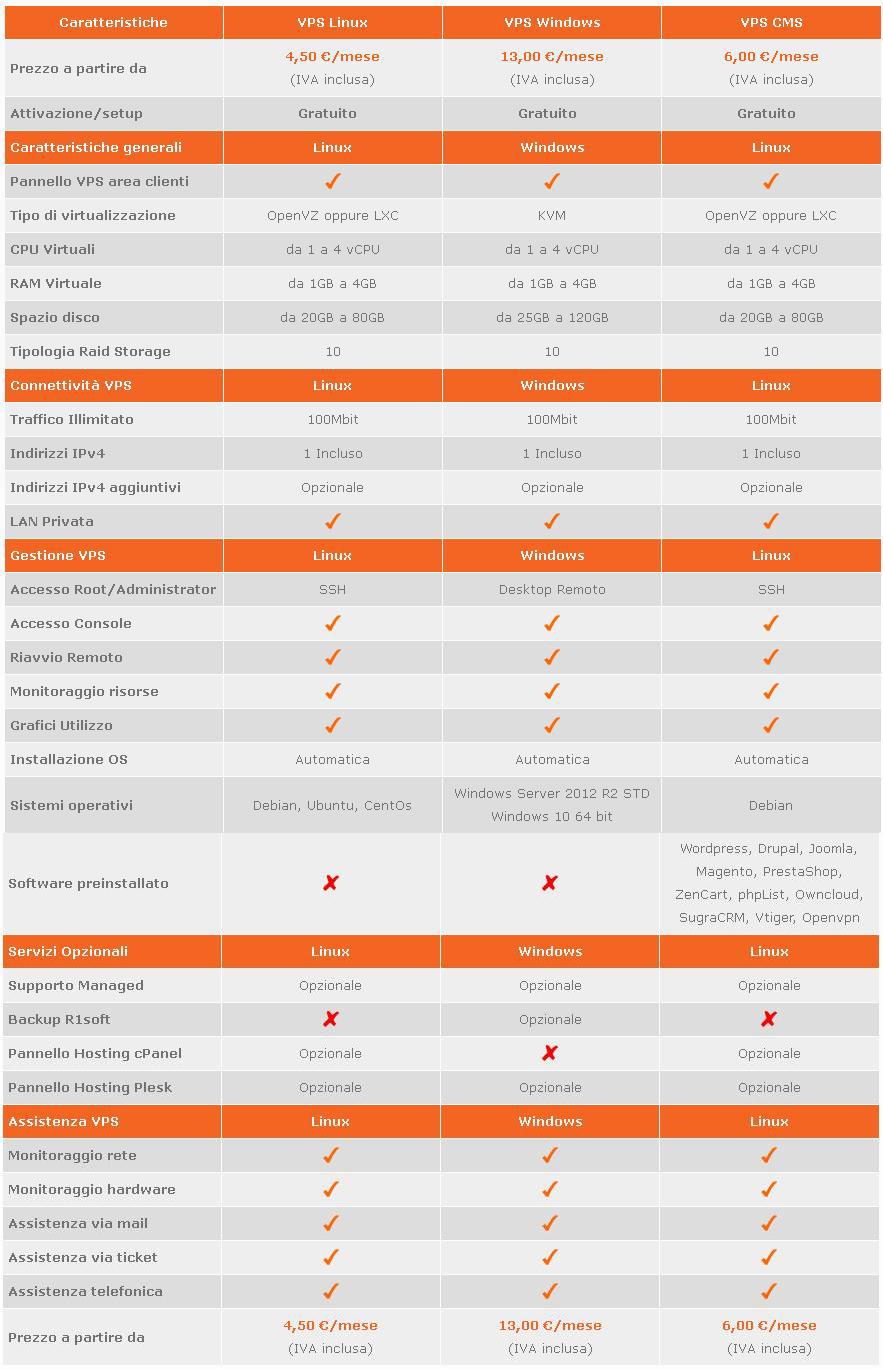 VPS economic tabella comparativa