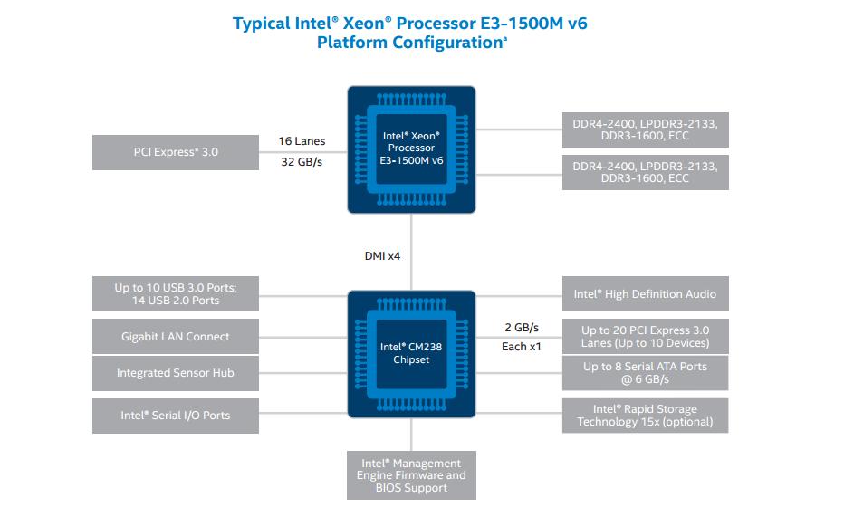 Intel-Xeon-E3-1500-V6